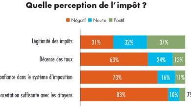 Photo de 73% des Marocains ne font pas confiance au fisc !