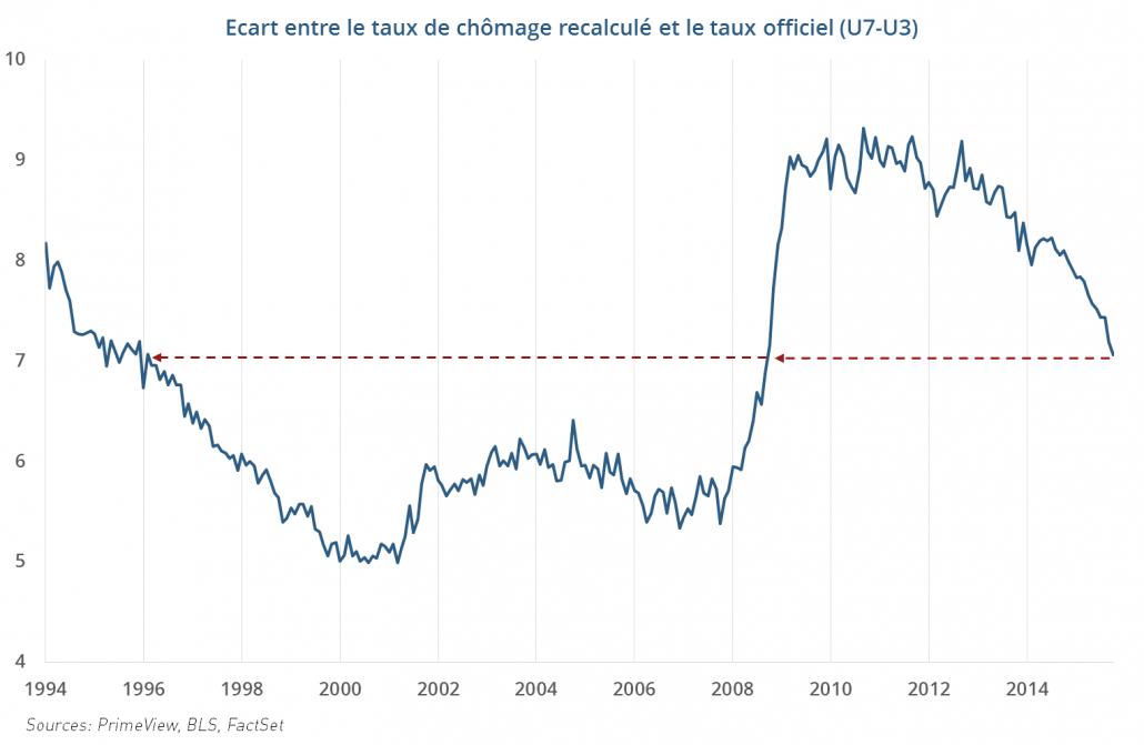 Ecart entre le taux de chômage recalculé et le taux officiel