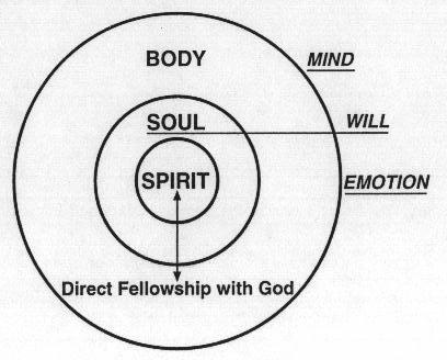 Illustration of our Personality (Body, Soul, Spirit, Mind, Will, Emotion)