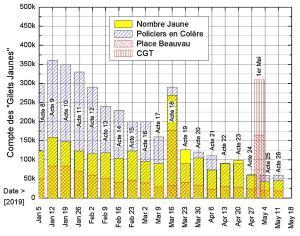 Evolution des gilets jaunes sur les six derniers mois