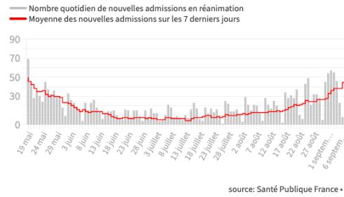 Le nombre de nouvelles admissions en soins intensifs au plus haut depuis le déconfinement