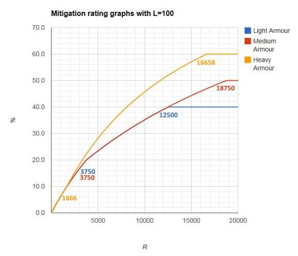 Graphique de conversion entre valeur et pourcentage - lotro-wiki.com