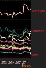 Populations Euro - Trasferts +2 semaines