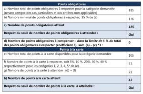 GITES DOUBS TABLEAU DE POINTS