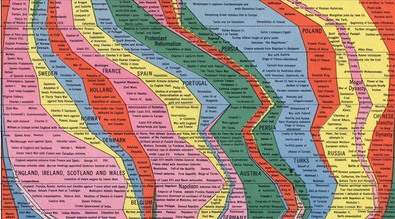 4000 лет истории человечества в одном графике