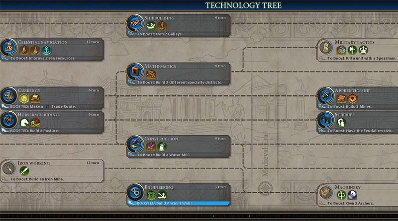 Sid Meier's Civilization VI: Технологии
