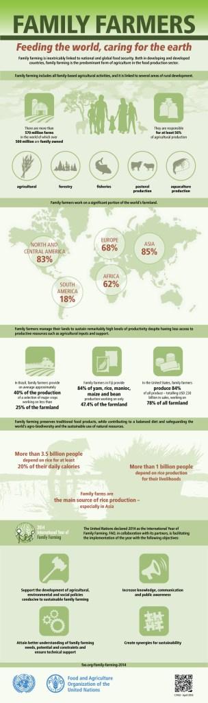 FAO-Infographic-IYFF14-en