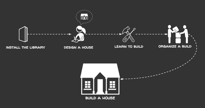 How it works. Courtesy openbuildinginstitute.org