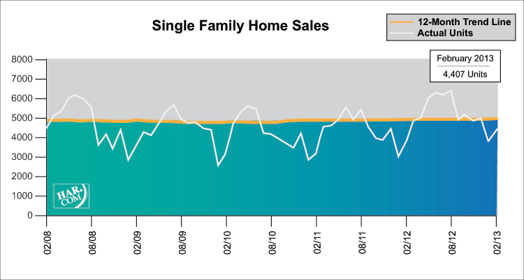 Single Family Home Sales February 2013 l Leslie Lerner Properties