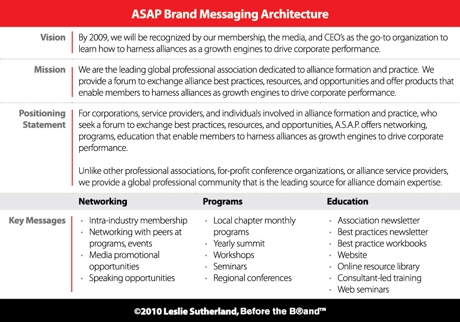 Start With The Brand Messaging Architecture Before The Brand
