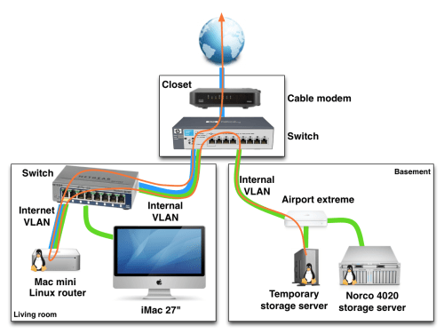 small resolution of home network traffic management toronto