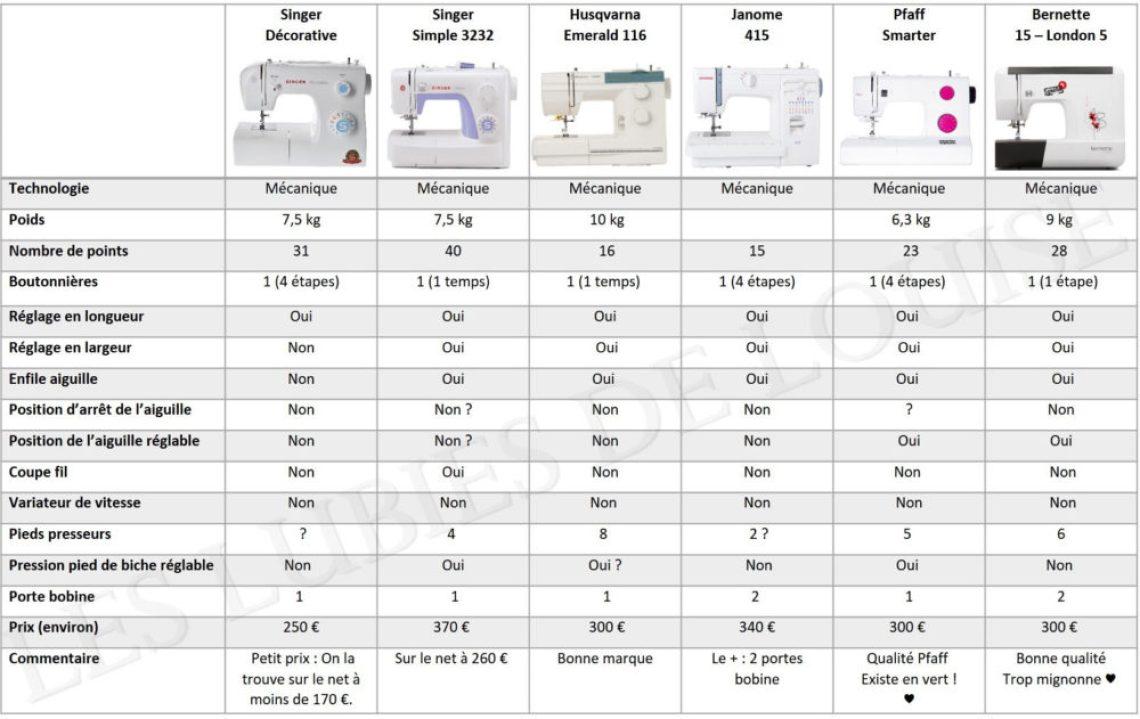comparatif-machines-a-coudre-mecaniques-entre-200-et-500-euros-les-lub