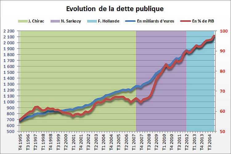 2601130-dette-publique-de-la-france-nouveau-record-au-1er-trimestre-2015