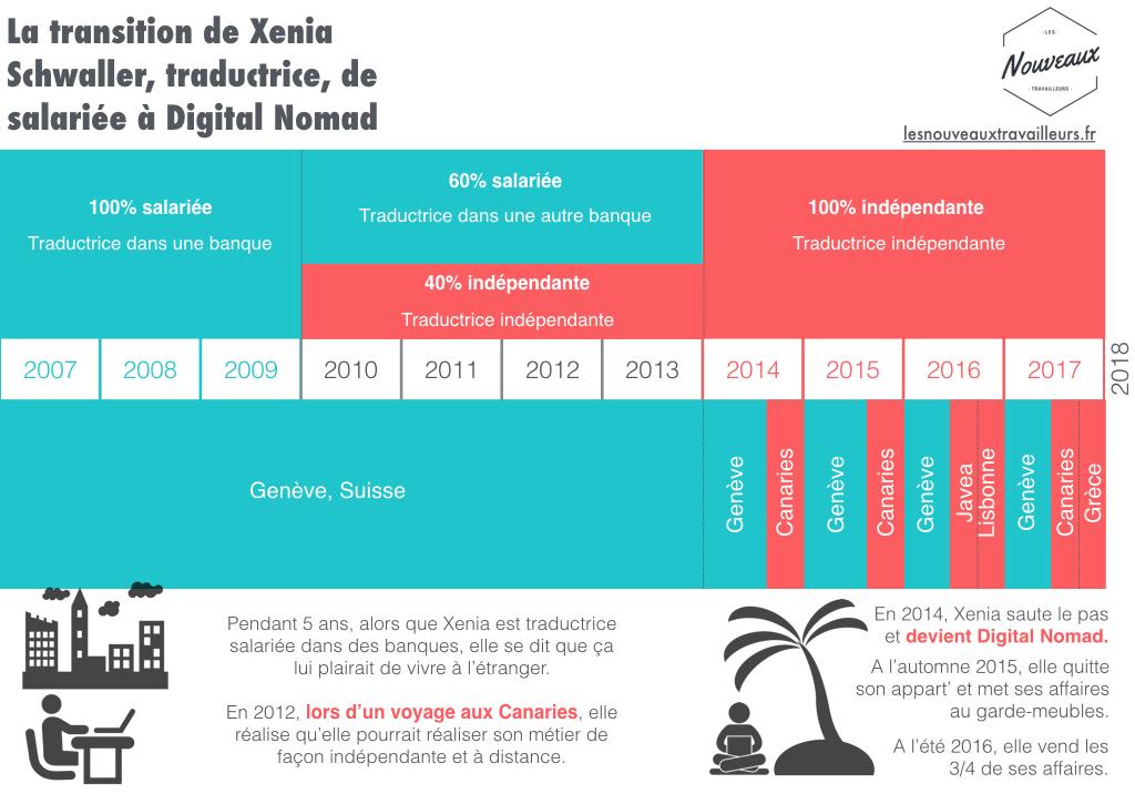 Chronologie de la transition de Xenia Schwaller de salariée à digital nomad