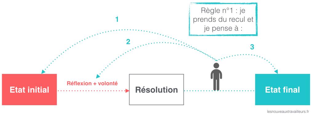 Résolutions_Règle1