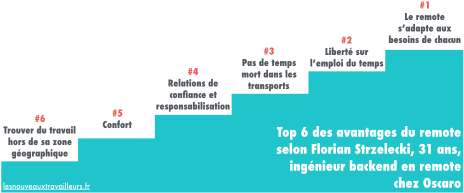 Top 6 des avantages du remote selon Florian Strzelecki, ingénieur backend en remote chez Oscaro