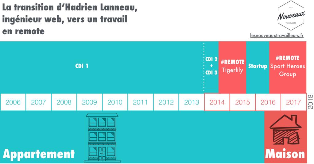 La transition d'Hadrien Lanneau, ingénieur web de 34 ans, vers un travail en remote