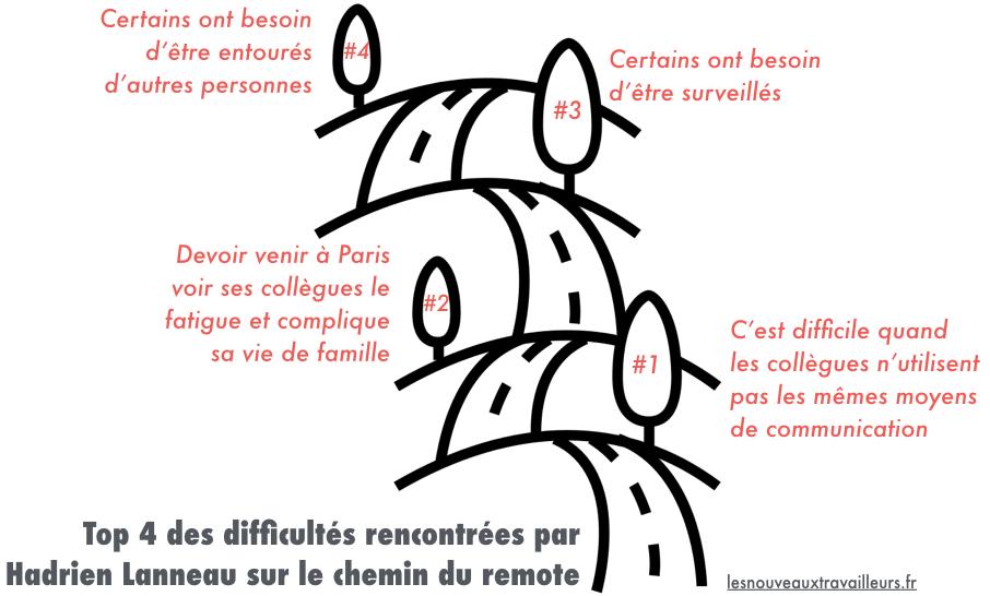 Top 4 des difficultés rencontrées par Hadrien Lanneau sur le chemin du remote