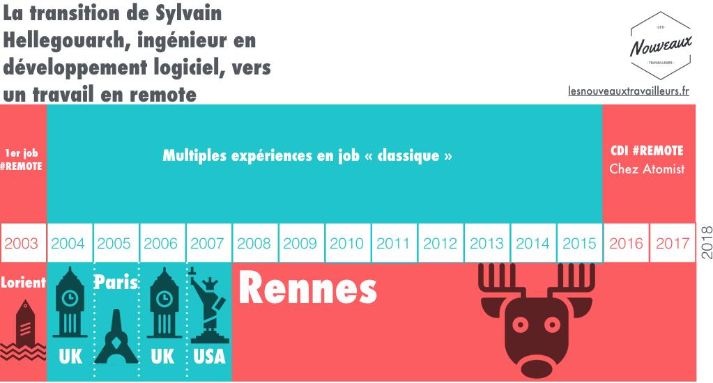 La transition de Sylvain Hellegouarch, ingénieur en développement logiciel, vers un travail en remote