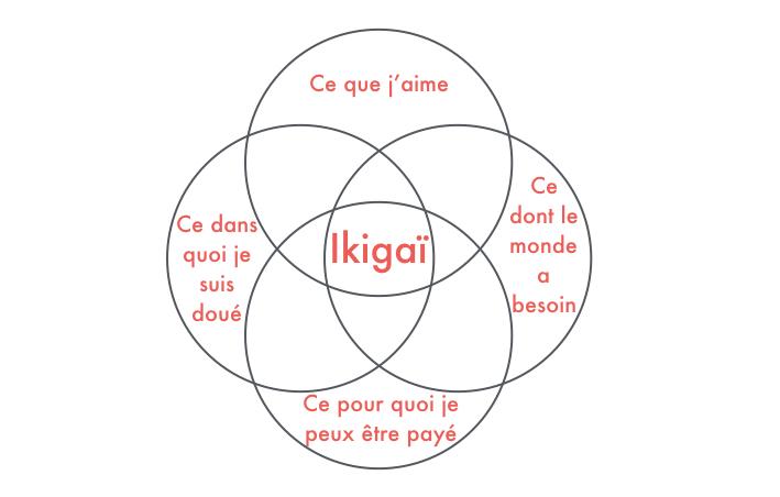 Les quatre composantes de l'ikigaï