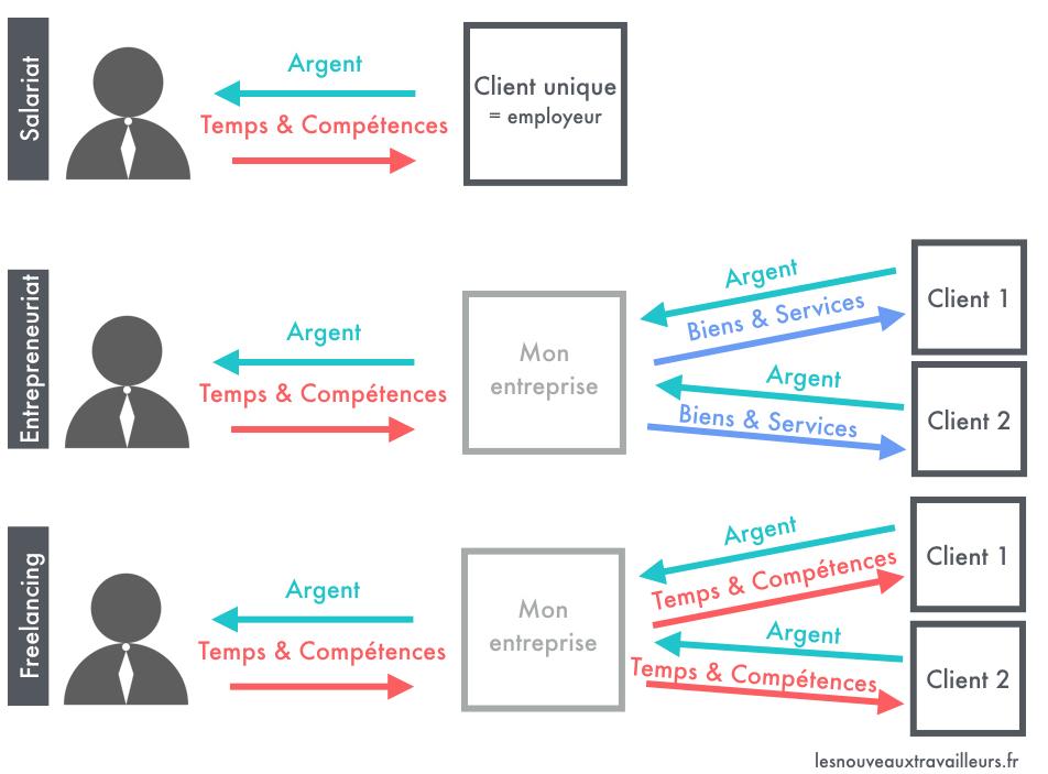 Schéma représentant Les deux niveaux d'argent des modèles économiques