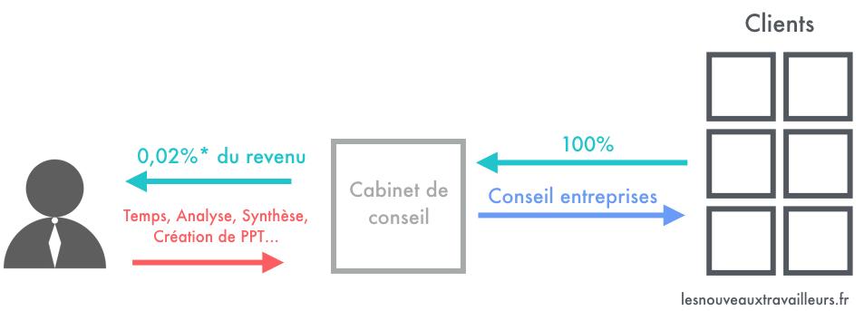 Schéma représentant le Modèle Economique du cabinet de conseil