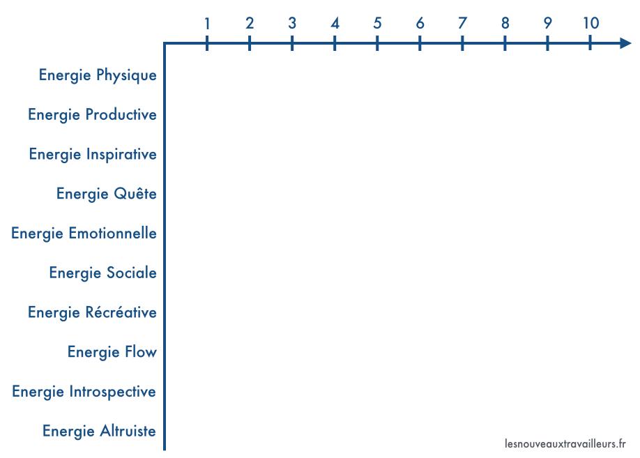 Graphique vierge des dix énergies pour être heureux au quotidien