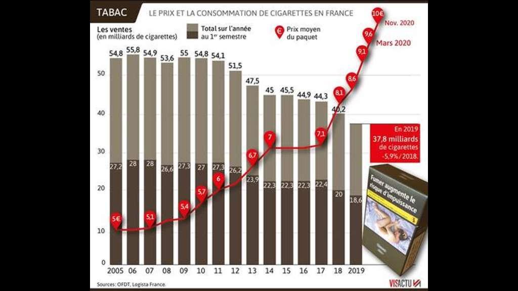 Infographie des prix de vente du tabac vs consommation