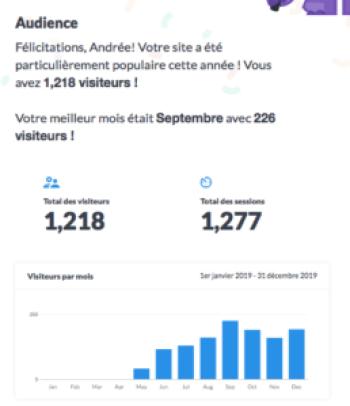 1218 Visiteurs de Patandre en 2019