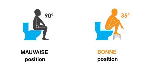 position-toilette
