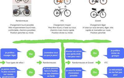 Choisir son vélo de voyage