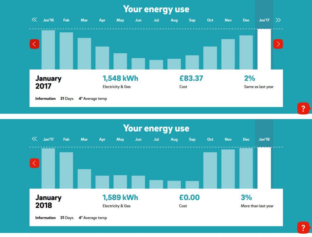 lagom energy use