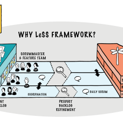 How Net Framework Works Diagram Switch Wiring Diagrams Less Large Scale Scrum