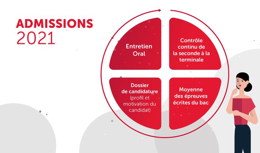 Réforme des admissions à Sciences Po Paris : le point sur les changements