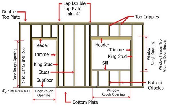 Image Result For Double Hung Window Hard To Open And Close