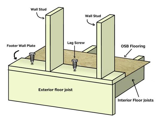 Screws For 2×4 Framing
