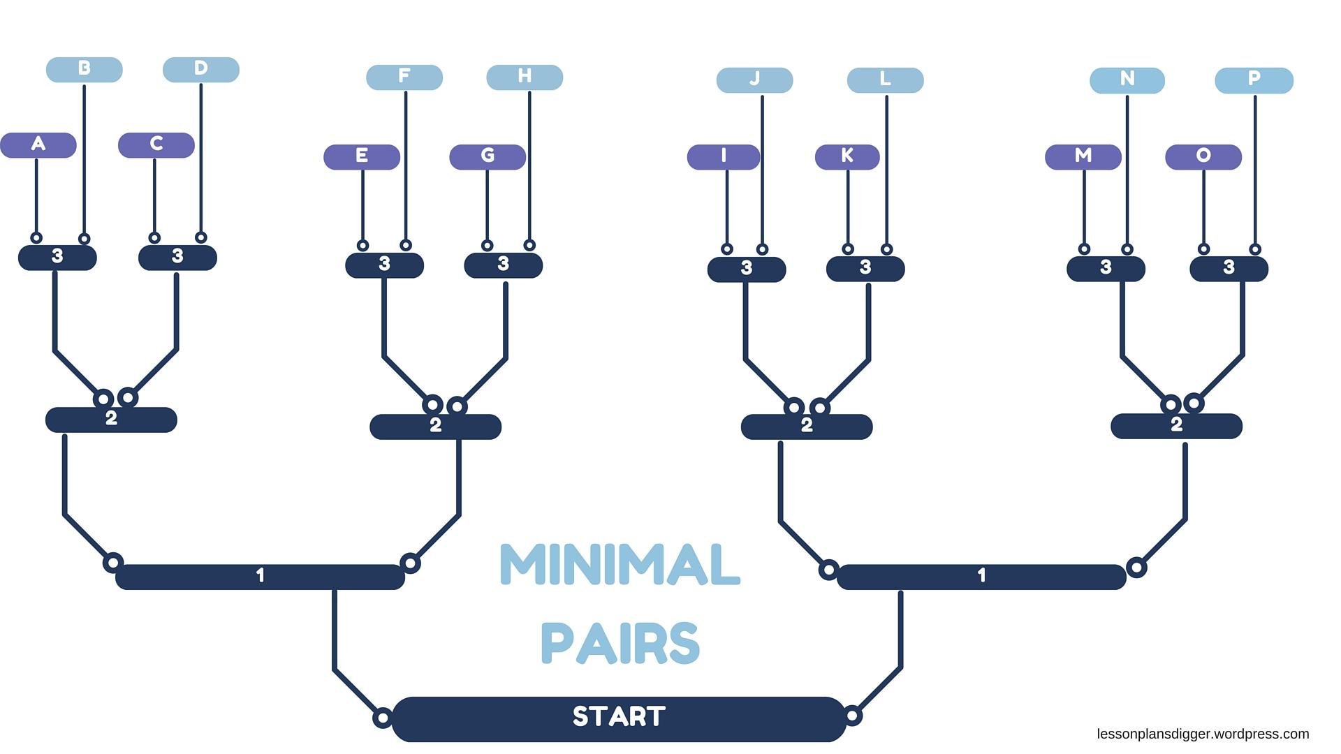 Minimal Pairs Pronunciation Game