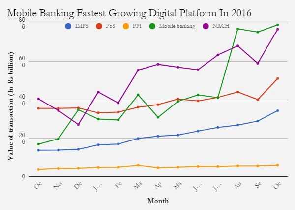mobile banking 2016
