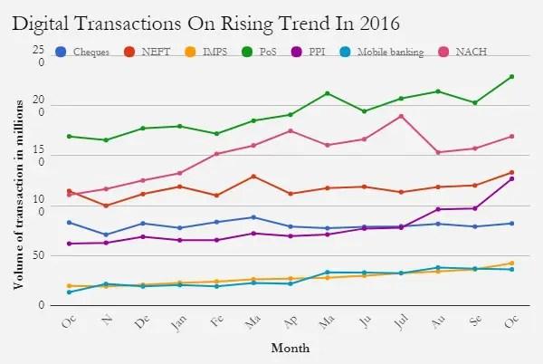 digital transaction 2016