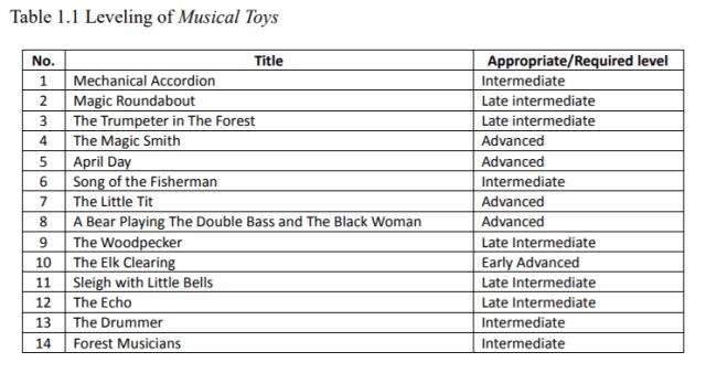 Tableau de difficultés, de niveaux de Musical Toys de  Sofia Goubaïdoulina.  Thèse de  Seong-Sil Kim