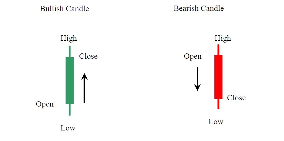 Edu Campaign Five: Candlestick Patterns for Day Trading