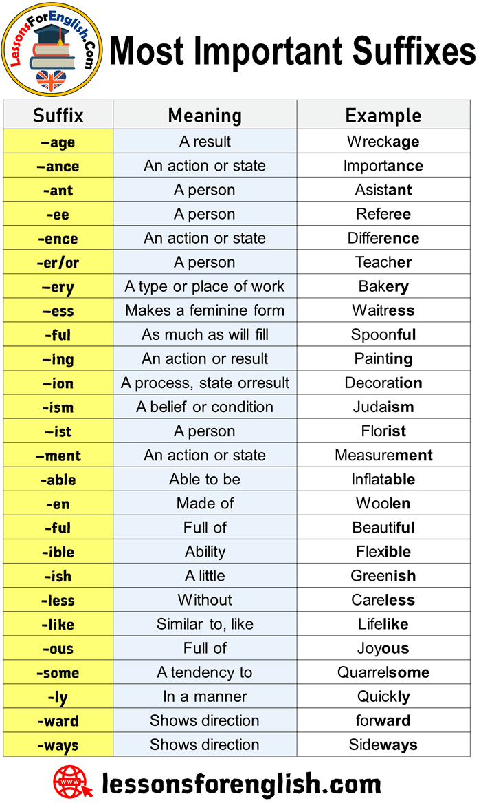 Most Important Suffixes. Meanings and Examples - Lessons For English