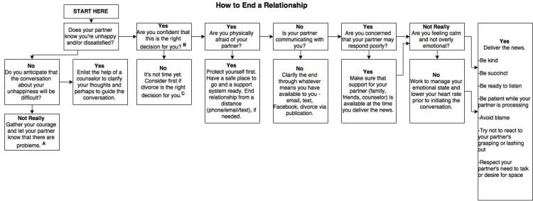 how to end a relationship