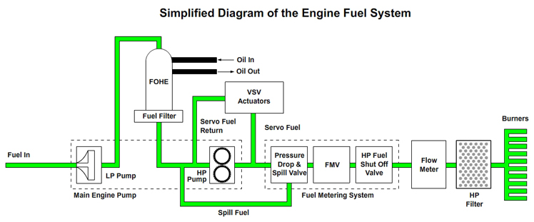 Stroke Engine Diagram Transfer Ports Closed