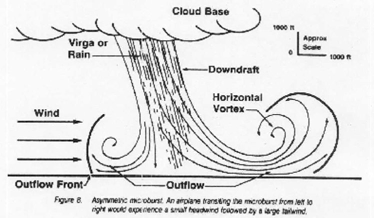 Illustration of a cross section of microburst