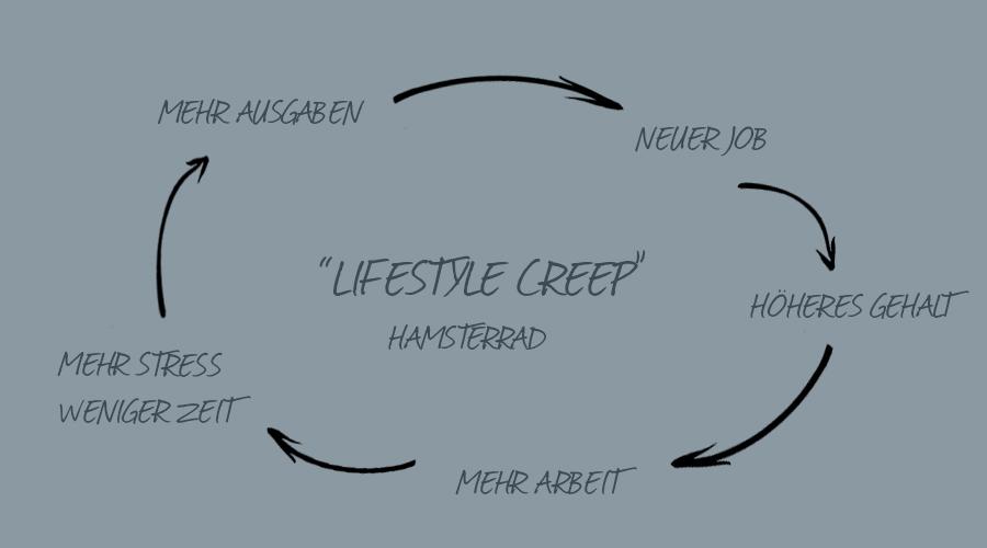 lessworkmorezen_Lifestyle_Creep
