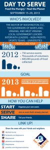 Day to Serve Infographic