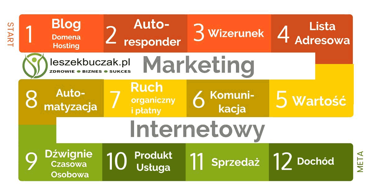 11 Zasad Gry w Marketing Internetowy - s004