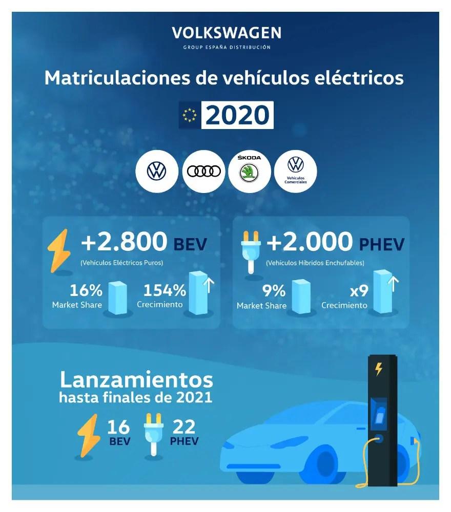 Matriculaciones eléctricos Volkswagen