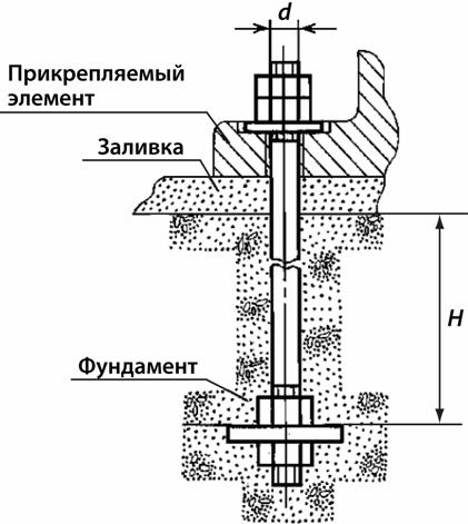 Фундаментный анкерный болт ГОСТ 24379.1-80 тип 2